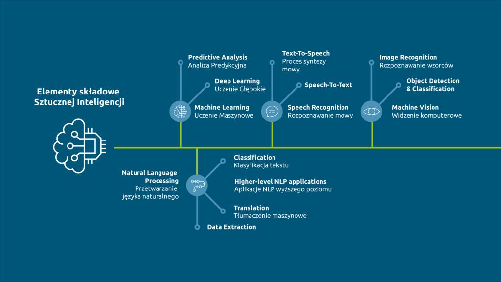 Elementy składowe Sztucznej Inteligencji