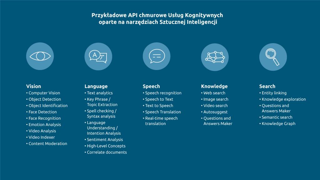 Przykładowe API chmurowe Usług Kognitywnych oparte na narzędziach Sztucznej Inteligencji