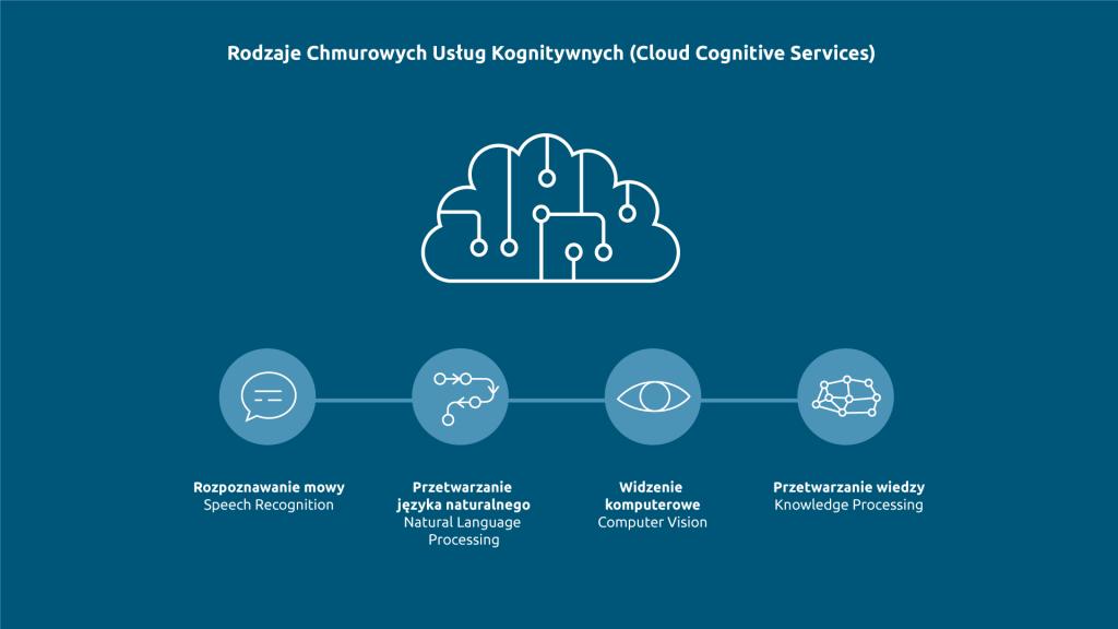 Rodzaje Chmurowych Usług Kognitywnych (Cloud Cognitive Services)
