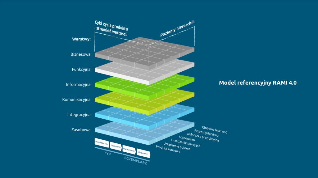 Model referencyjny RAMI 4.0