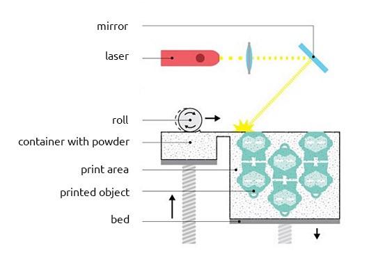 budowa drukarki 3d sls