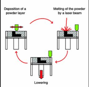 powder-bed-fusion-diagram