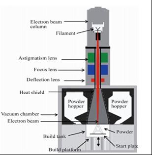 Electron Beam Melting (EBM) mechanism (Source: arcam.com)